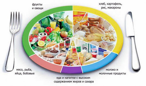 диета, полезная для желудка