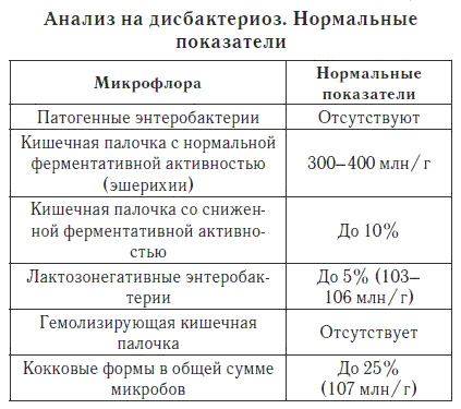показатели анализа на дисбактериоз