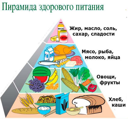 пирамида питания для устранения констипации