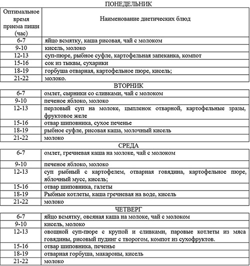Пример меню при поражении желудка