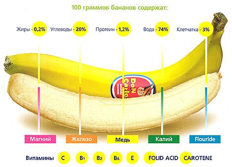 витамины и минералы в банане