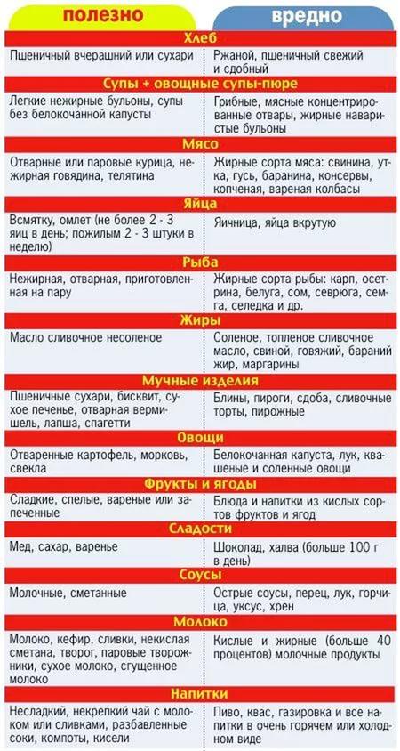 вредные продукты при заболевании желудка