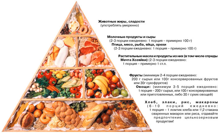 диета при полипозе