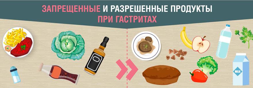 запрещенные и разрешенные при гастритах продукты
