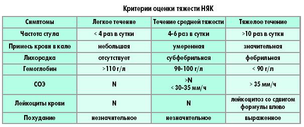 критерии оценки тяжести НЯК