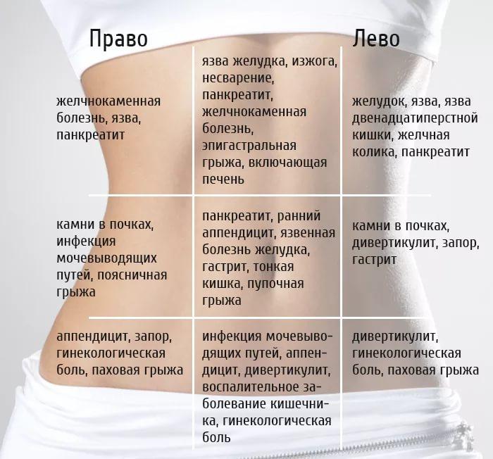 локализация боли при воспаленном аппендиксе