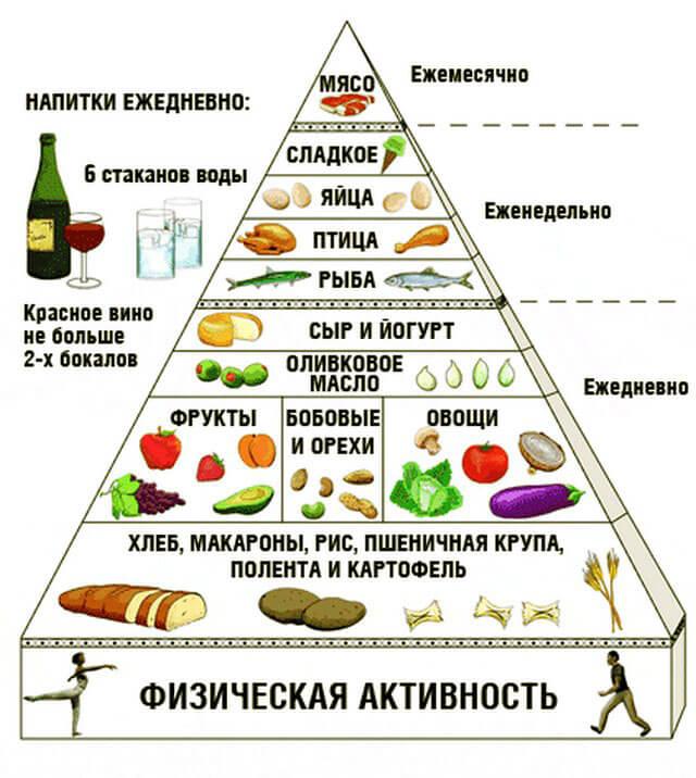 пирамида питания для избегания болей