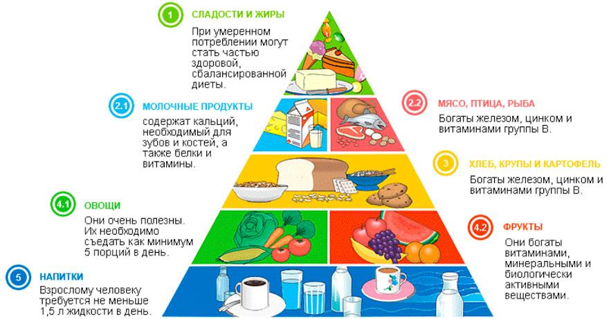 питание для профилактики аппендицита