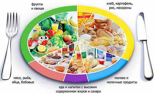 питание, предотвращающее боли