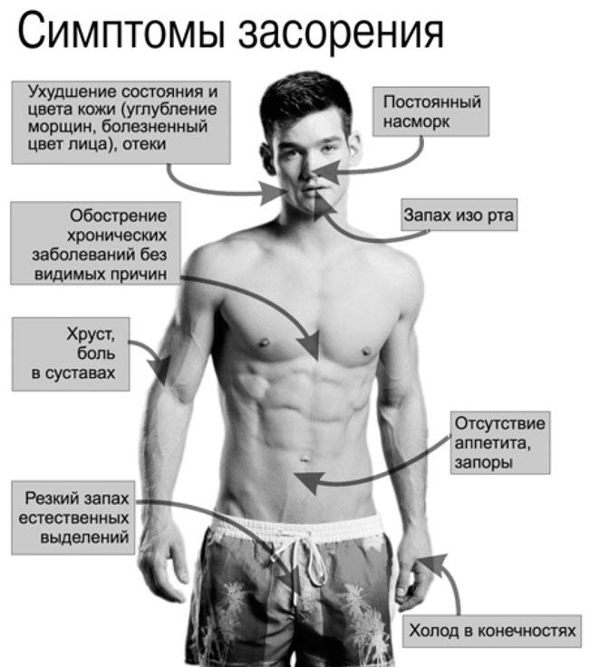 признаки зашлакованности кишечника