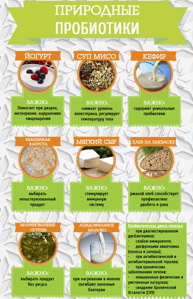 природные пробиотики для кишечника