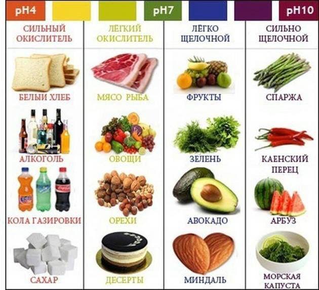 продукты, влияющие на кислотность