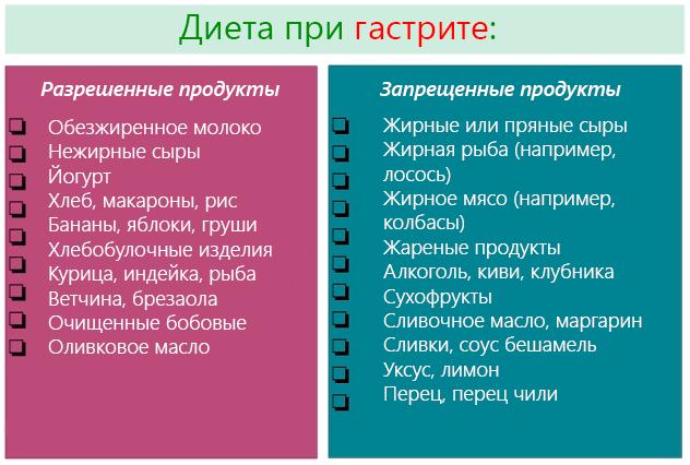 разрешенные и запрещенные при гастрите продукты