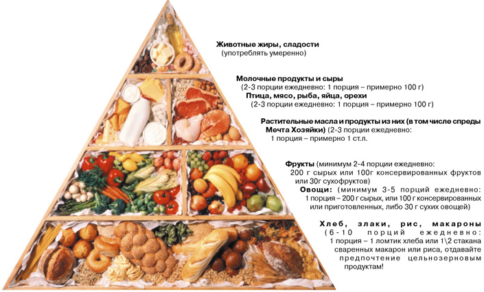 сбалансированное питание для пожилых