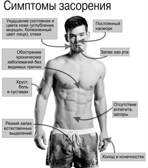 симптомы засорения кишечника