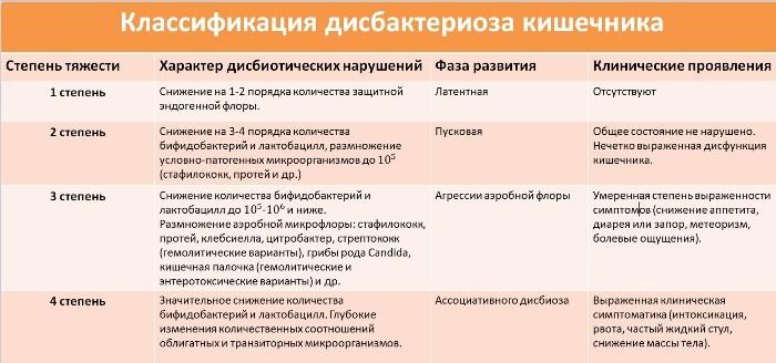 Дисбактериоз 2 Степени Диета. Питание при дисбактериозе кишечника у взрослых