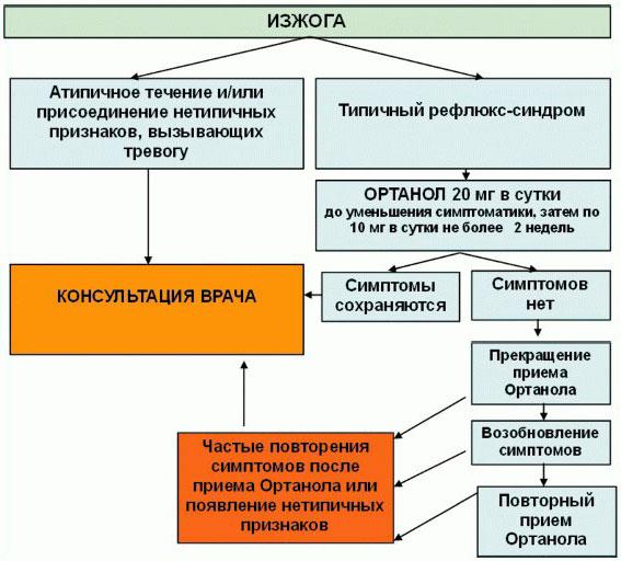 схема лечения изжоги