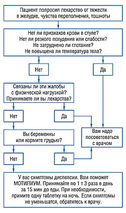 схема лечения желудка