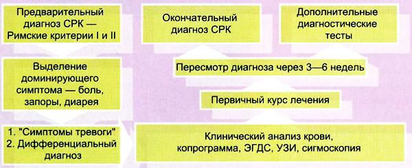 Диагностика СРК