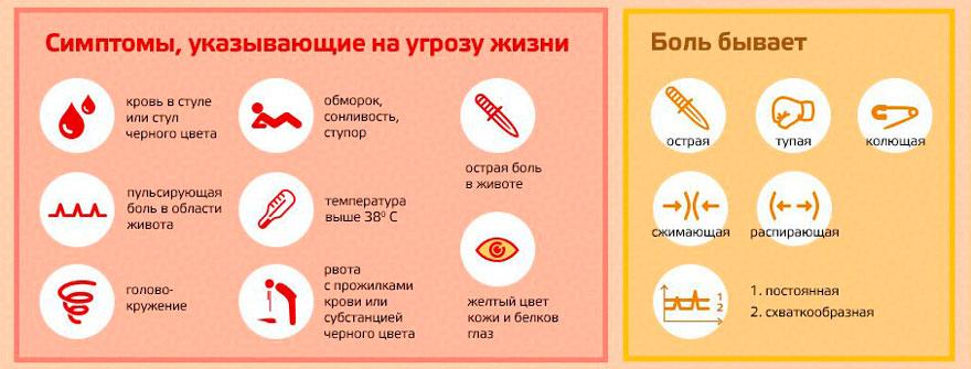 виды боли и опасные симптомы