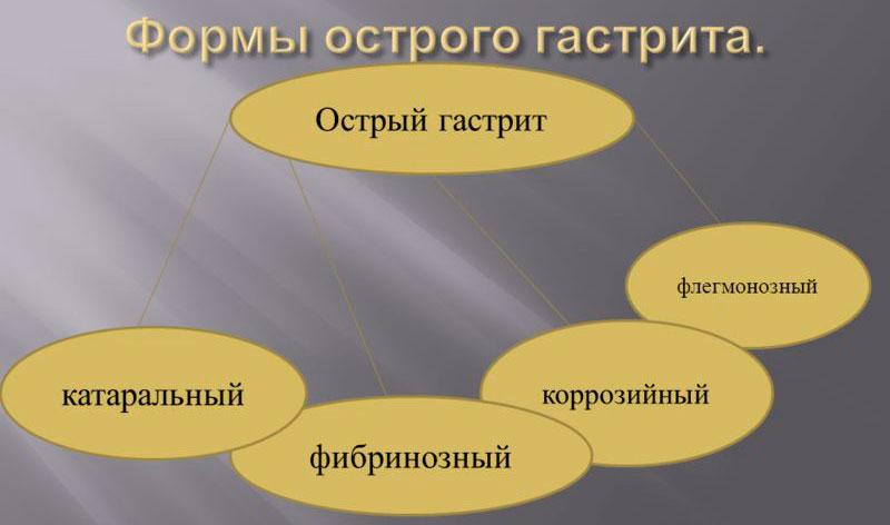 виды гастрита
