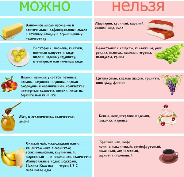 диета при болезнях желудка
