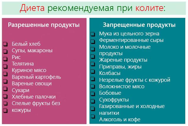 разрешенные и запрещенные при колите продукты