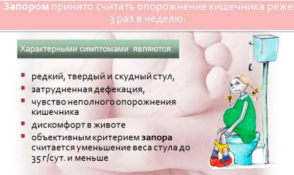 симптомы запора у беременных