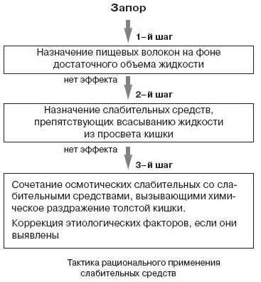 тактика лечения констипации
