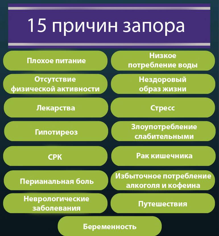 15 причин констипации